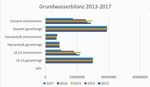 Die Tabelle zeigt, wie viel Grundwasser im Landkreis Lüneburg gefördert werden darf und wie viel tatsächlich gewonnen wurde. Die Tabelle zeigt, wie viel Grundwasser im Landkreis Lüneburg gefördert werden darf und wie viel tatsächlich gewonnen wurde.